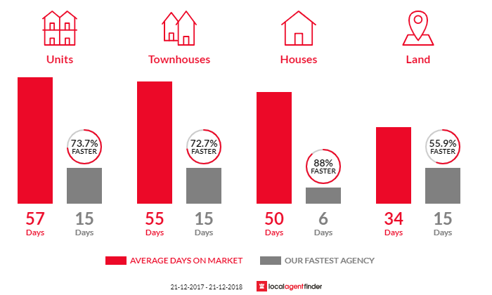 Average time to sell property in Noble Park, VIC 3174