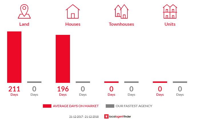 Average time to sell property in Noojee, VIC 3833