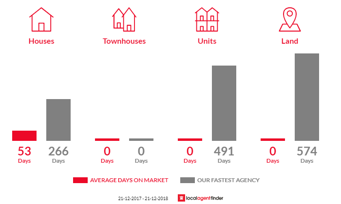 Average time to sell property in Noorinbee, VIC 3890