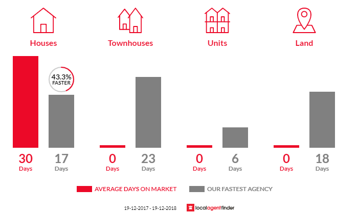 Average time to sell property in Norah Head, NSW 2263
