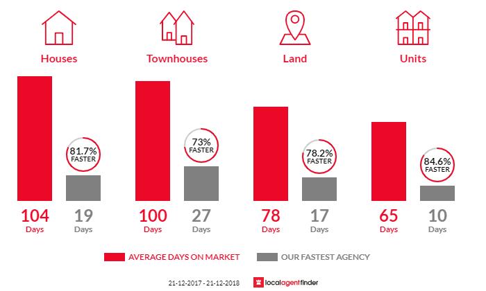 Average time to sell property in Noranda, WA 6062