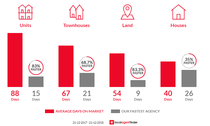 Average time to sell property in Norlane, VIC 3214