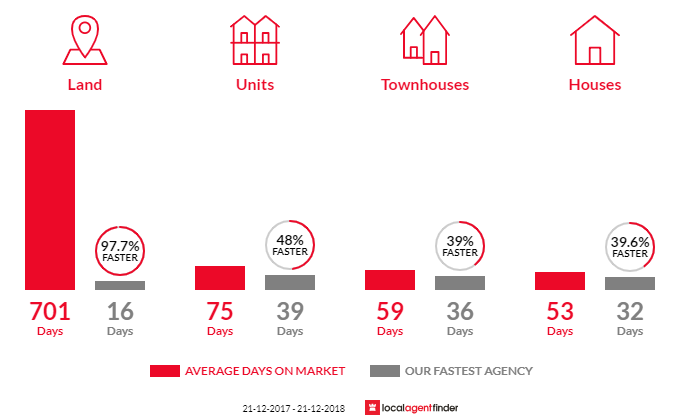 Average time to sell property in North Adelaide, SA 5006