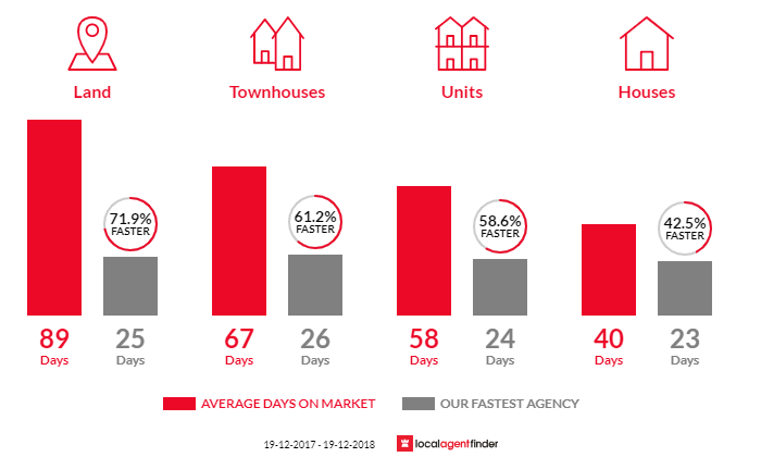 Average time to sell property in North Avoca, NSW 2260