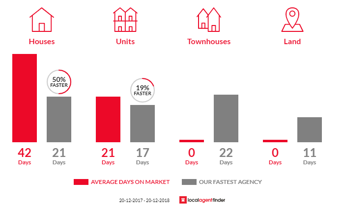 Average time to sell property in North Balgowlah, NSW 2093