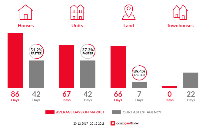 Average time to sell property in North Booval, QLD 4304