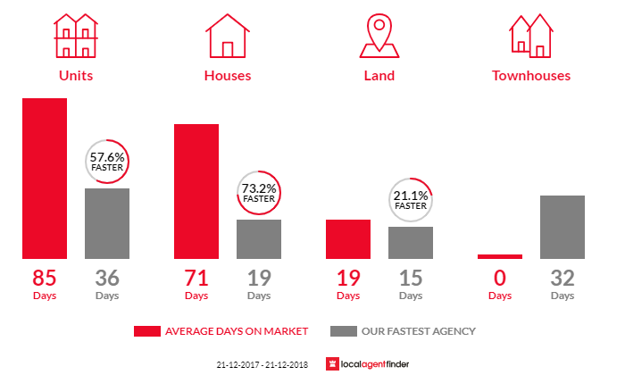 Average time to sell property in North Brighton, SA 5048