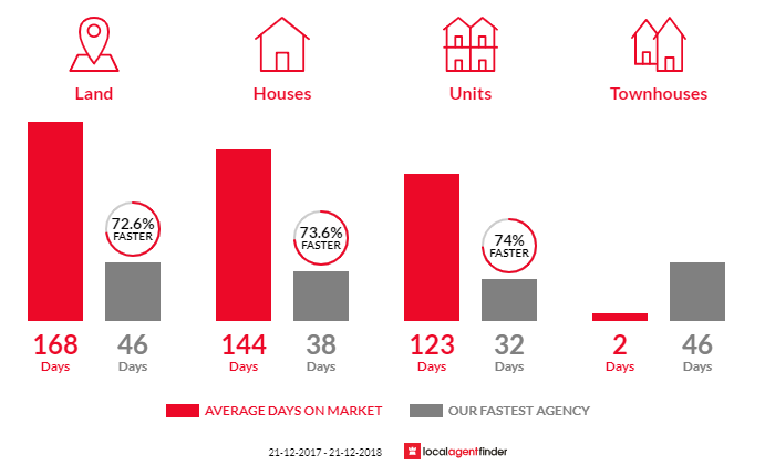 Average time to sell property in North Coogee, WA 6163