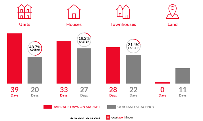 Average time to sell property in North Curl Curl, NSW 2099