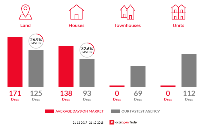 Average time to sell property in North Dandalup, WA 6207