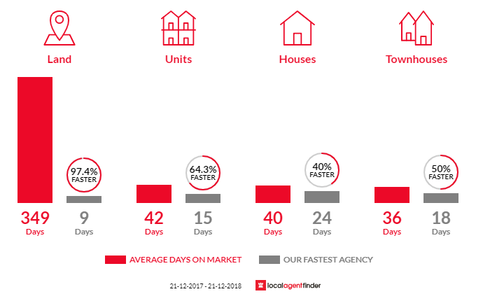 Average time to sell property in North Geelong, VIC 3215