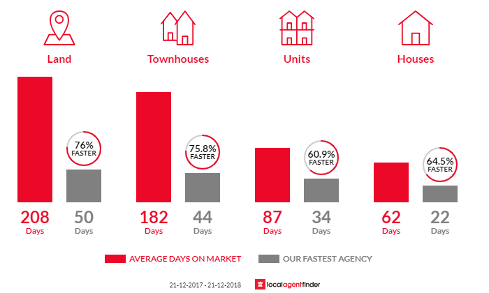 Average time to sell property in North Haven, SA 5018