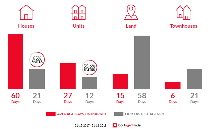 Average time to sell property in North Hobart, TAS 7000