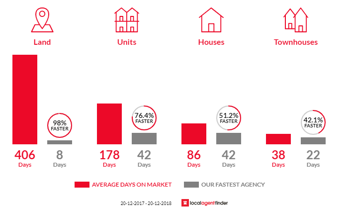 Average time to sell property in North Ipswich, QLD 4305