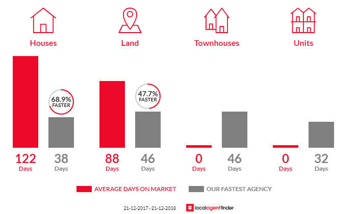 Average time to sell property in North Lake, WA 6163