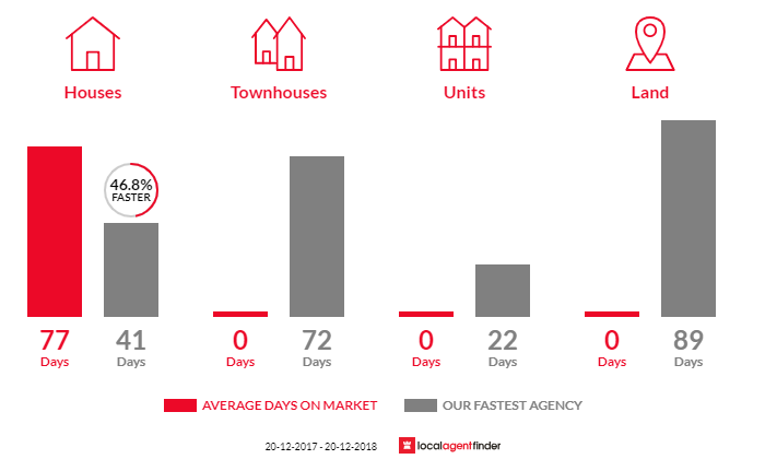 Average time to sell property in North Maclean, QLD 4280