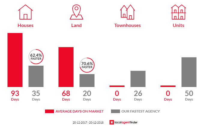Average time to sell property in North Maleny, QLD 4552