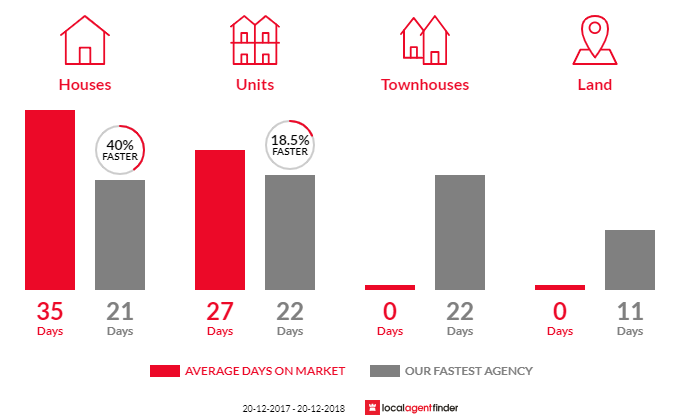 Average time to sell property in North Manly, NSW 2100