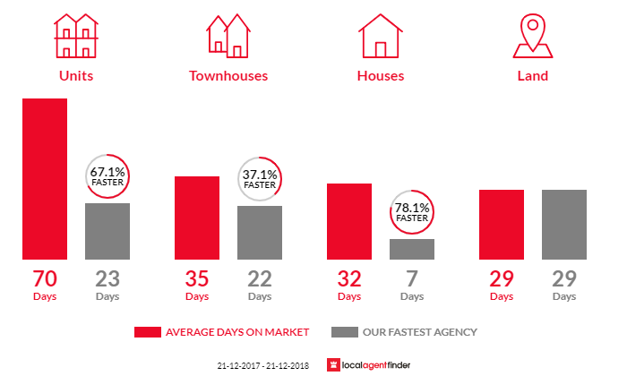 Average time to sell property in North Melbourne, VIC 3051