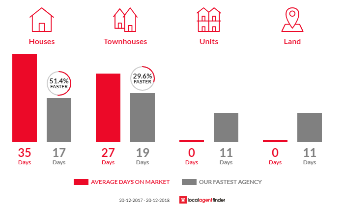 Average time to sell property in North Narrabeen, NSW 2101