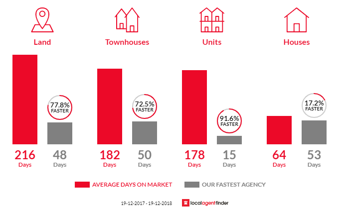 Average time to sell property in North Nowra, NSW 2541