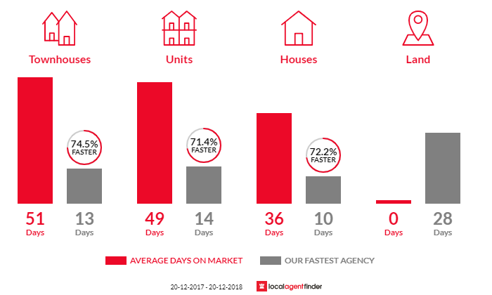 Average time to sell property in North Parramatta, NSW 2151