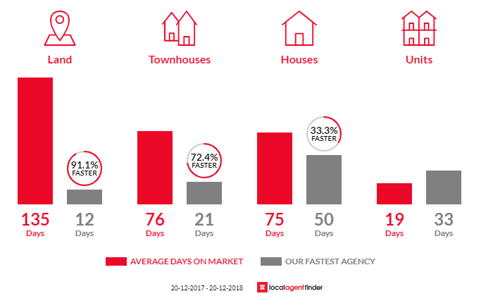 Average time to sell property in North Richmond, NSW 2754