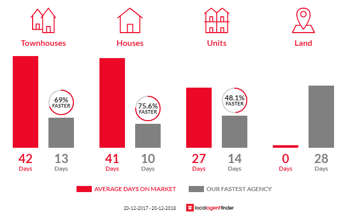 Average time to sell property in North Rocks, NSW 2151