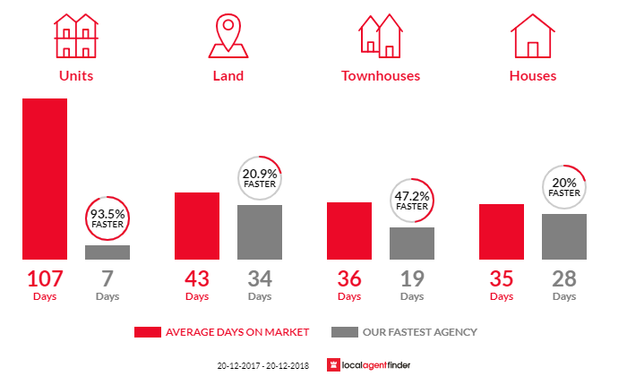 Average time to sell property in North Ryde, NSW 2113