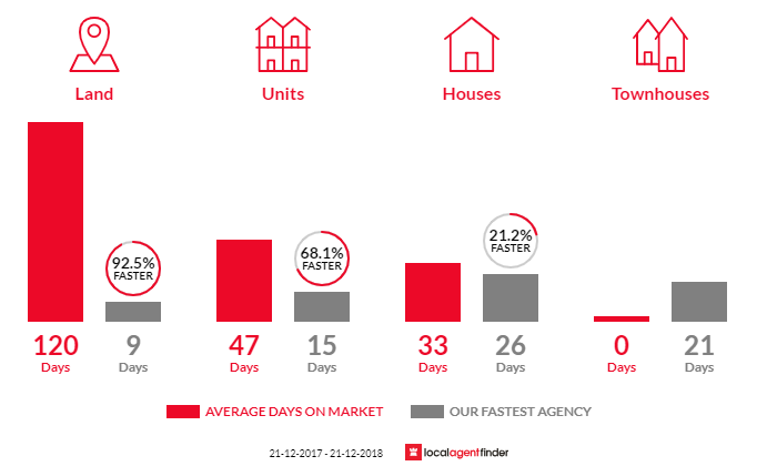 Average time to sell property in North Shore, VIC 3214