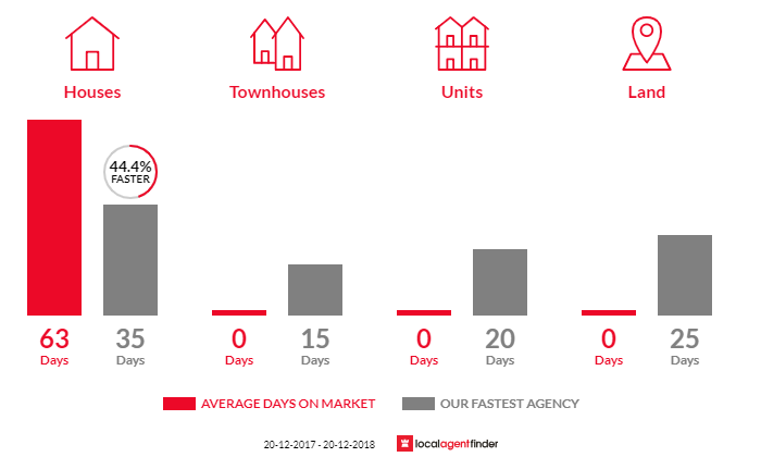 Average time to sell property in North St Marys, NSW 2760