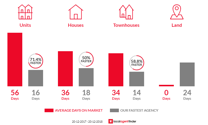 Average time to sell property in North Sydney, NSW 2060