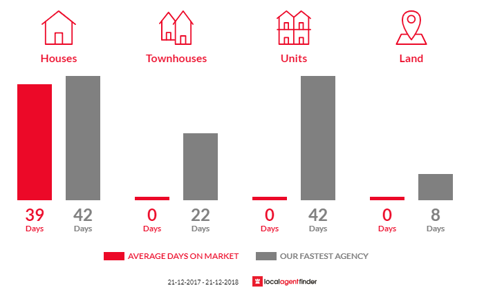 Average time to sell property in North Tivoli, QLD 4305