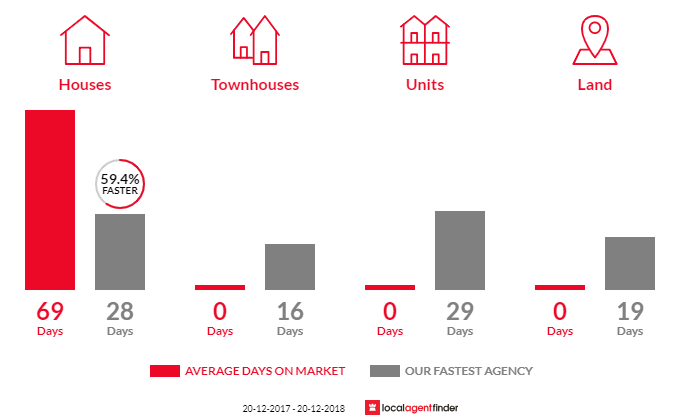 Average time to sell property in North Turramurra, NSW 2074