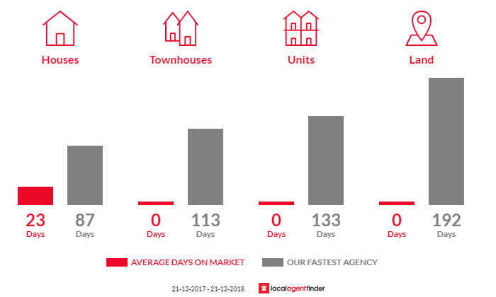 Average time to sell property in North Wangaratta, VIC 3678