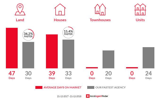 Average time to sell property in North Warrandyte, VIC 3113