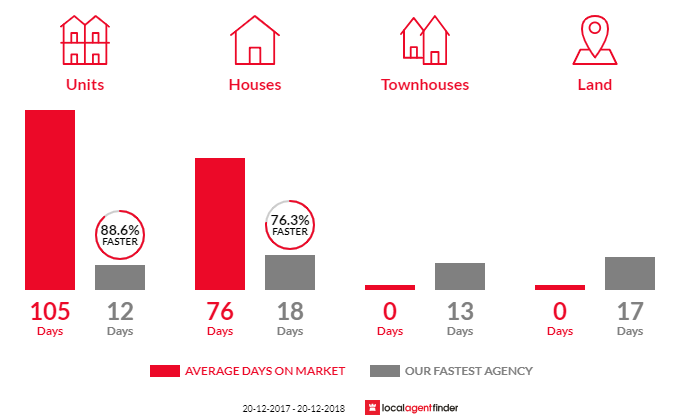 Average time to sell property in North Willoughby, NSW 2068