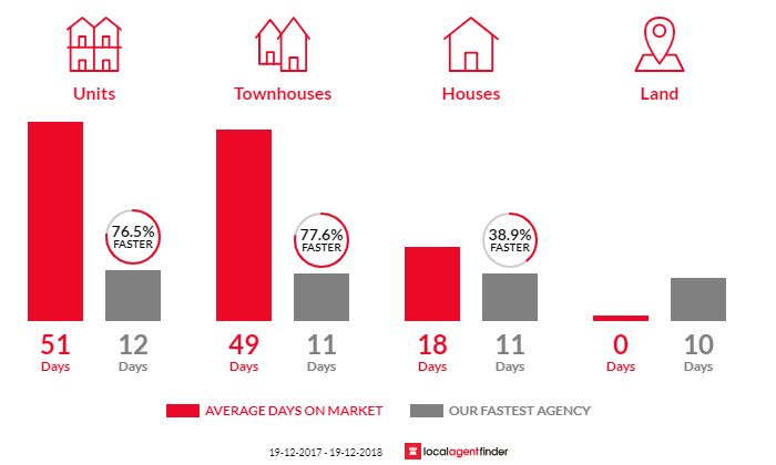 Average time to sell property in North Wollongong, NSW 2500