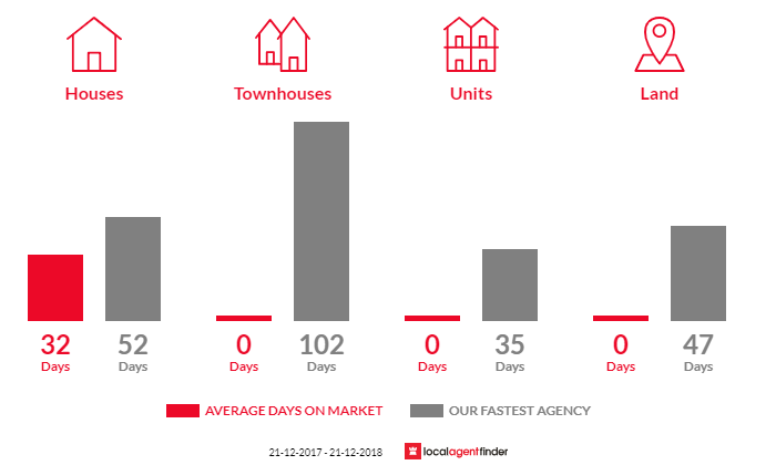 Average time to sell property in North Wonthaggi, VIC 3995