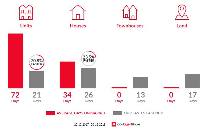 Average time to sell property in Northbridge, NSW 2063