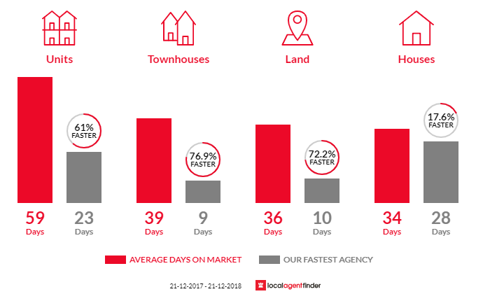 Average time to sell property in Northcote, VIC 3070