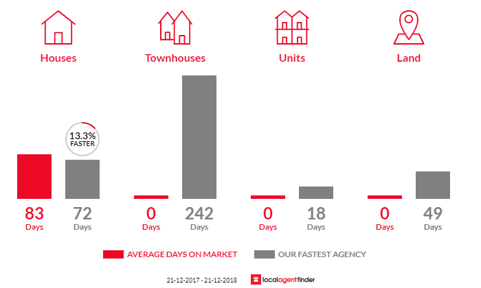 Average time to sell property in Northwood, VIC 3660