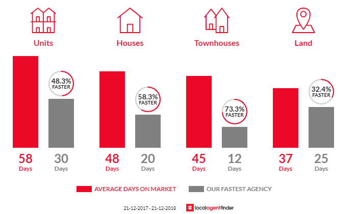 Average time to sell property in Norwood, SA 5067
