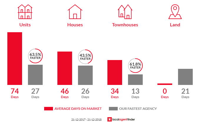 Average time to sell property in Notting Hill, VIC 3168