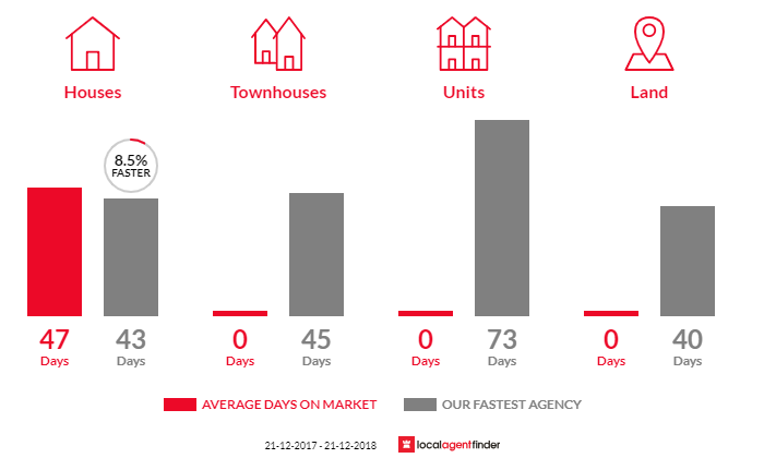 Average time to sell property in Novar Gardens, SA 5040