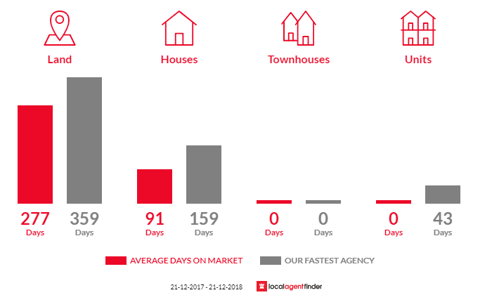 Average time to sell property in Nowa Nowa, VIC 3887