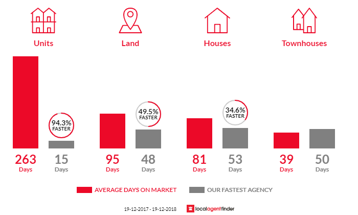 Average time to sell property in Nowra, NSW 2541
