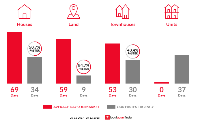 Average time to sell property in Nudgee, QLD 4014