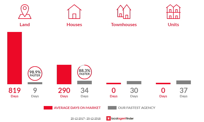 Average time to sell property in Nudgee Beach, QLD 4014