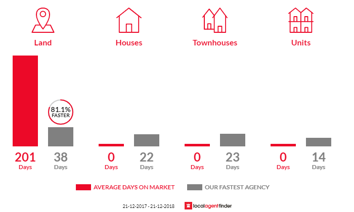 Average time to sell property in Nulla Vale, VIC 3435